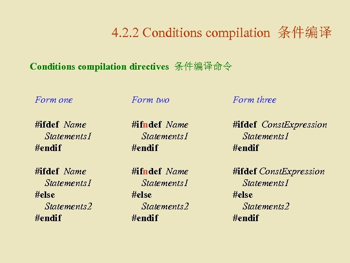 4. 2. 2 Conditions compilation 条件编译 Conditions compilation directives 条件编译命令 Form one Form two