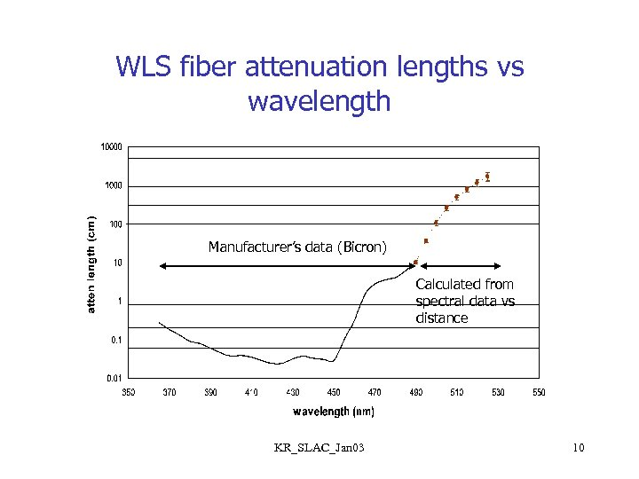 WLS fiber attenuation lengths vs wavelength Manufacturer's data (Bicron) Calculated from spectral data vs