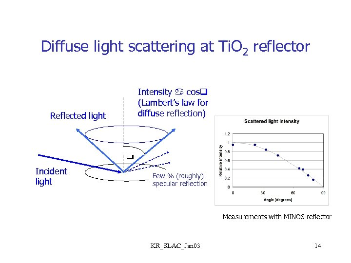 Diffuse light scattering at Ti. O 2 reflector Intensity cos (Lambert's law for diffuse