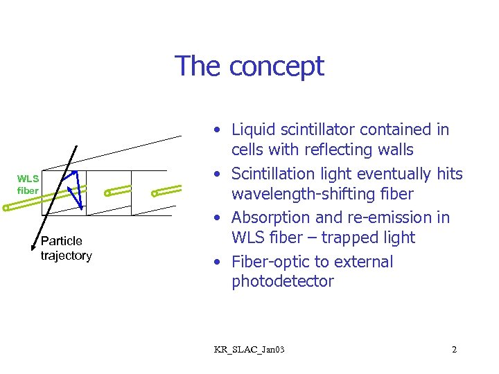 The concept WLS fiber Particle trajectory • Liquid scintillator contained in cells with reflecting