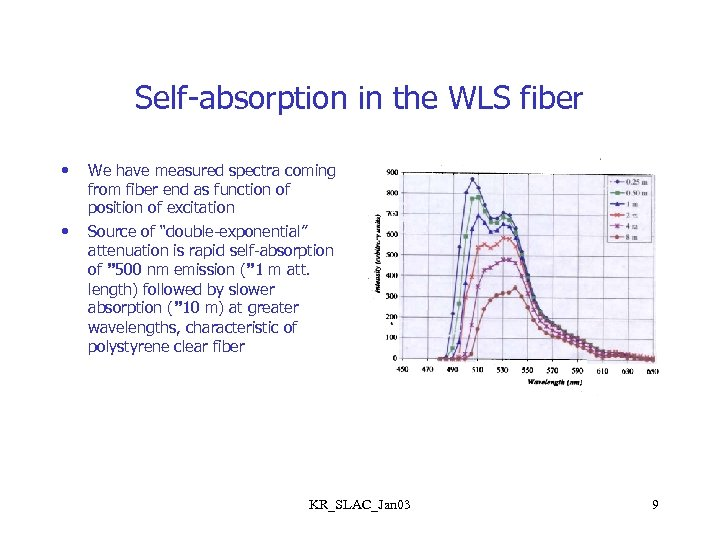 Self-absorption in the WLS fiber • • We have measured spectra coming from fiber