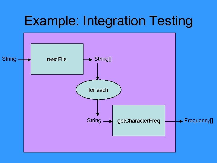 Example: Integration Testing String read. File String[] for each String get. Character. Frequency[]