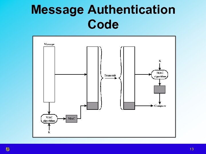 Message Authentication Code 13
