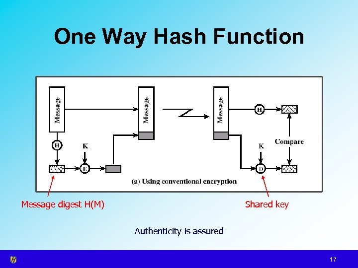 One Way Hash Function Message digest H(M) Shared key Authenticity is assured 17