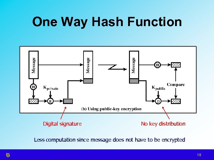 One Way Hash Function Digital signature No key distribution Less computation since message does
