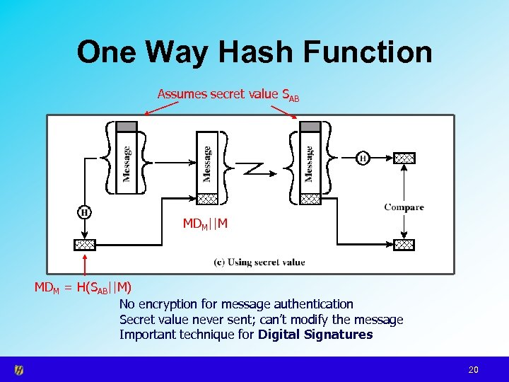 One Way Hash Function Assumes secret value SAB MDM||M MDM = H(SAB||M) No encryption