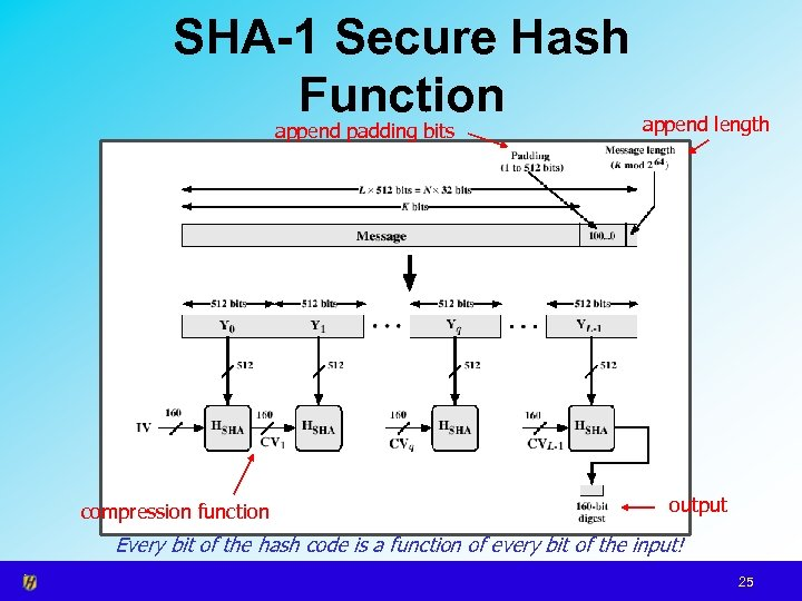 SHA-1 Secure Hash Function append length append padding bits compression function output Every bit