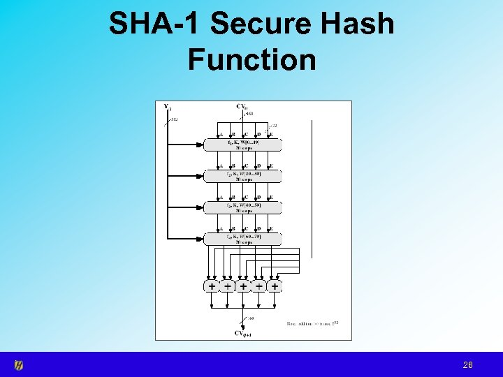 SHA-1 Secure Hash Function 26