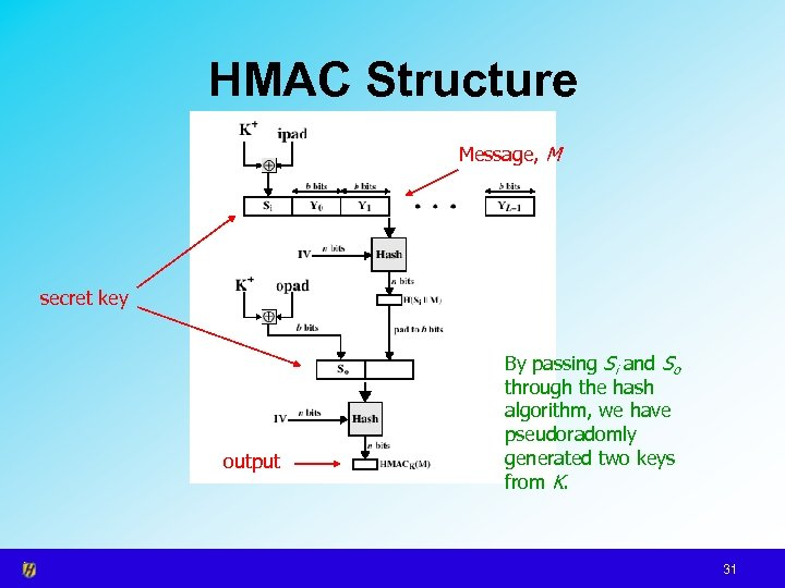 HMAC Structure Message, M secret key output By passing Si and So through the