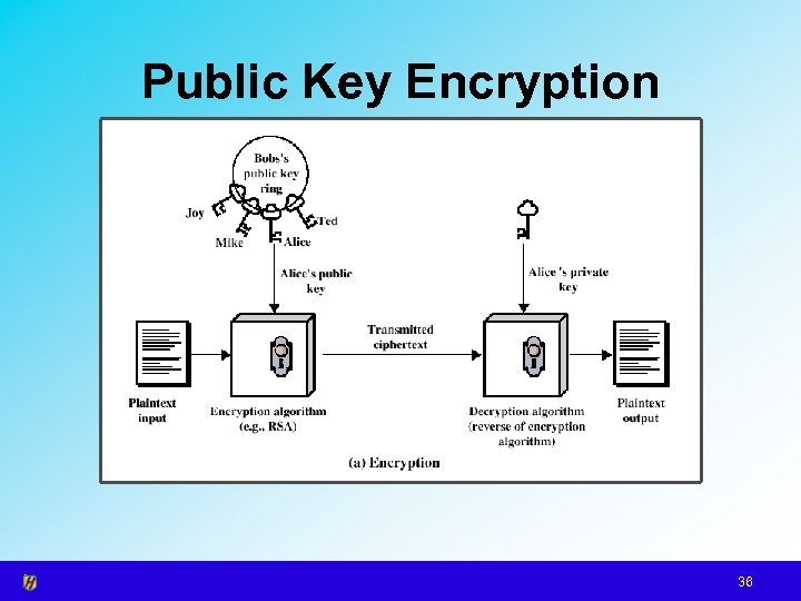 Public Key Encryption 36
