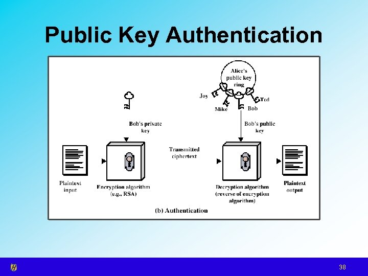 Public Key Authentication 38