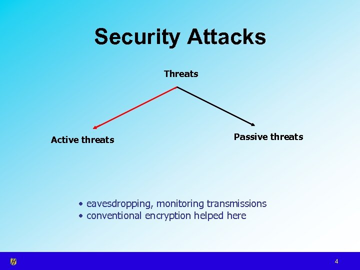 Security Attacks Threats Active threats Passive threats • eavesdropping, monitoring transmissions • conventional encryption