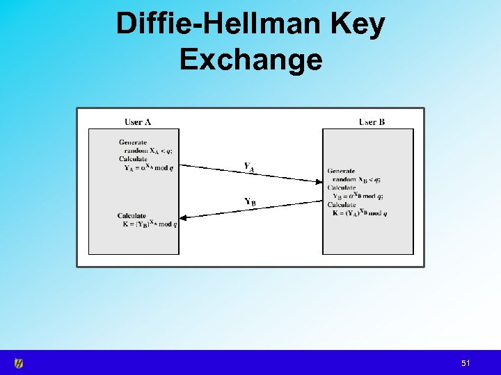 Diffie-Hellman Key Exchange 51