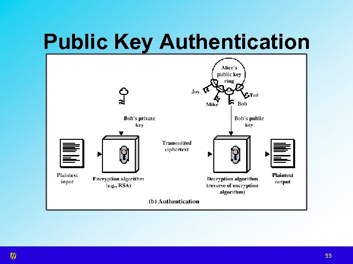 Public Key Authentication 55