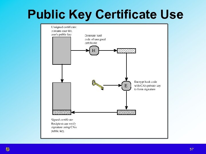 Public Key Certificate Use 57