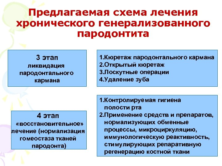 Предлагаемая схема лечения хронического генерализованного пародонтита 3 этап ликвидация пародонтального кармана 4 этап «восстановительное»