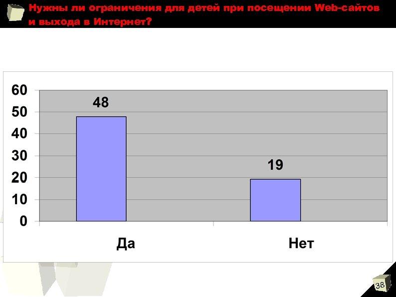 Нужны ли ограничения для детей при посещении Web-сайтов и выхода в Интернет? 38