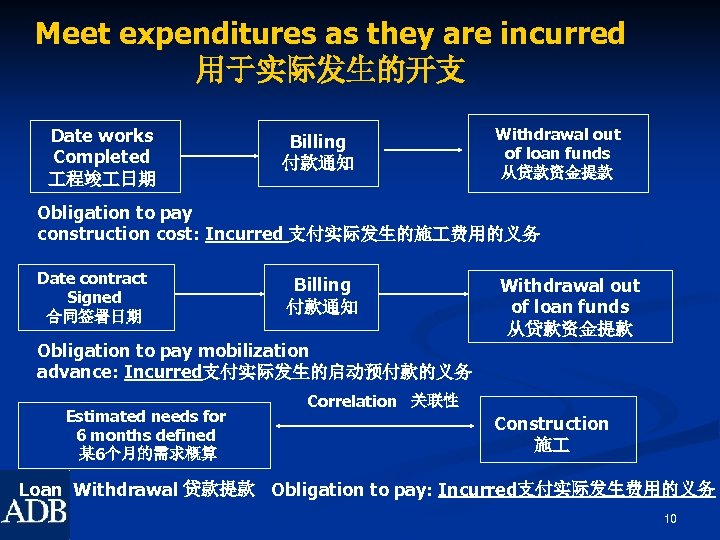 Meet expenditures as they are incurred 用于实际发生的开支 Date works Completed 程竣 日期 Billing 付款通知