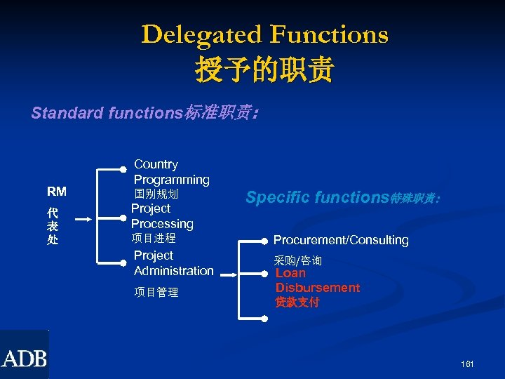 Delegated Functions 授予的职责 Standard functions标准职责: RM 代 表 处 Country Programming 国别规划 Project Processing