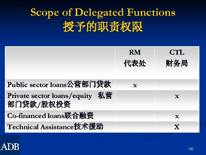 Scope of Delegated Functions 授予的职责权限 RM 代表处 Public sector loans公营部门贷款 Private sector loans/equity 私营