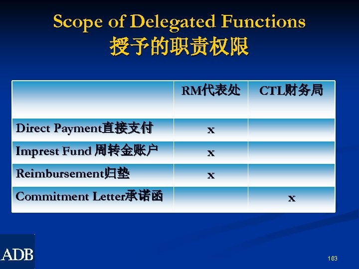 Scope of Delegated Functions 授予的职责权限 RM代表处 Direct Payment直接支付 x Imprest Fund 周转金账户 x Reimbursement归垫