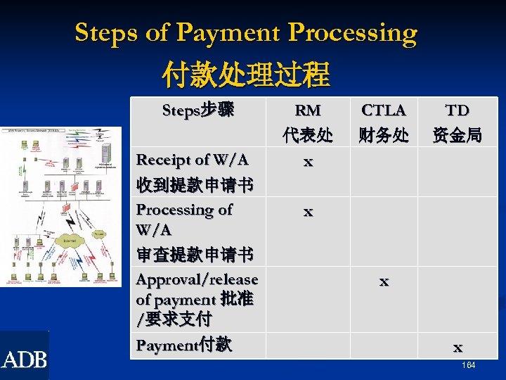 Steps of Payment Processing 付款处理过程 Steps步骤 RM CTLA TD 代表处 财务处 资金局 Receipt of