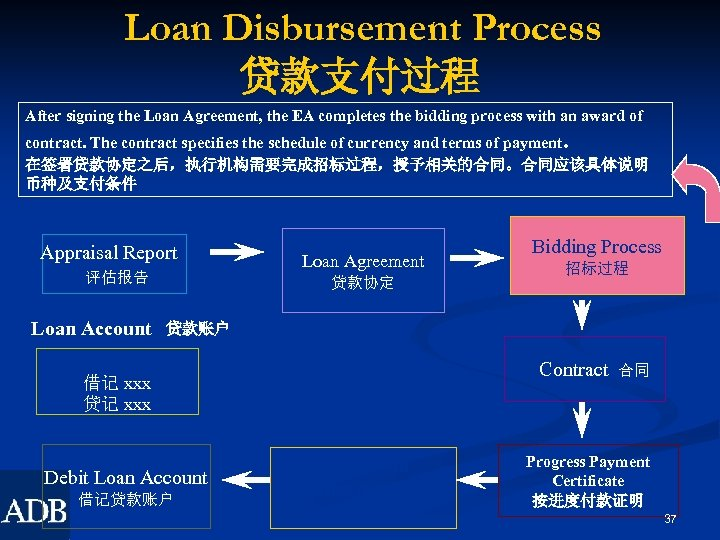 Loan Disbursement Process 贷款支付过程 After signing the Loan Agreement, the EA completes the bidding