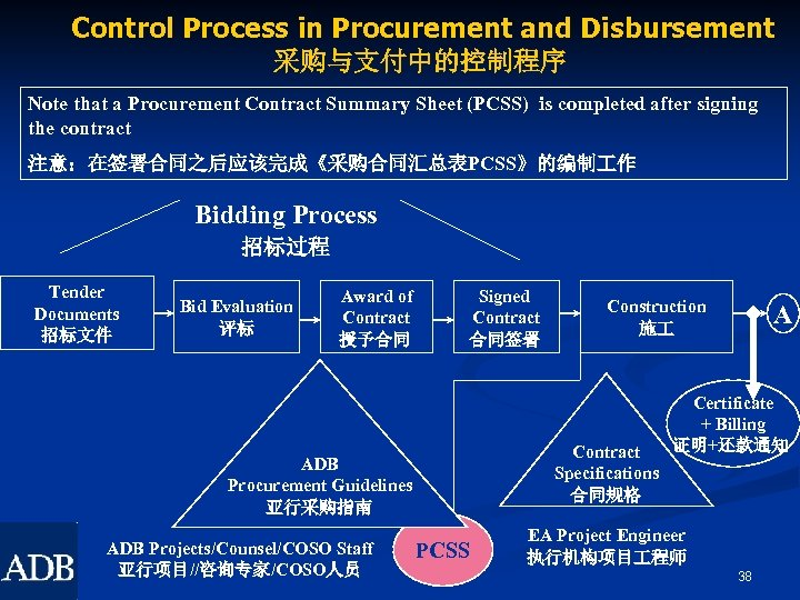 Control Process in Procurement and Disbursement 采购与支付中的控制程序 Note that a Procurement Contract Summary Sheet