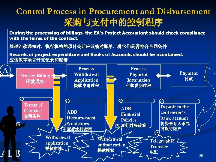 Control Process in Procurement and Disbursement 采购与支付中的控制程序 During the processing of billings, the EA's