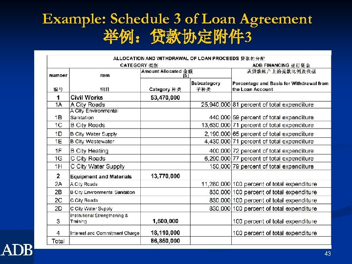 Example: Schedule 3 of Loan Agreement 举例:贷款协定附件 3 43