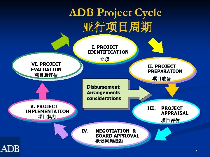 ADB Project Cycle 亚行项目周期 I. PROJECT IDENTIFICATION 立项 VI. PROJECT EVALUATION 项目后评估 II. PROJECT