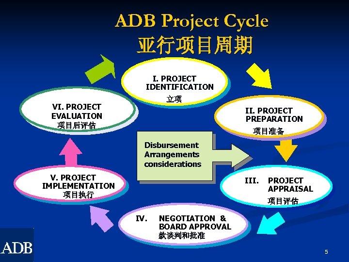 ADB Project Cycle 亚行项目周期 I. PROJECT IDENTIFICATION 立项 VI. PROJECT EVALUATION 项目后评估 II. PROJECT