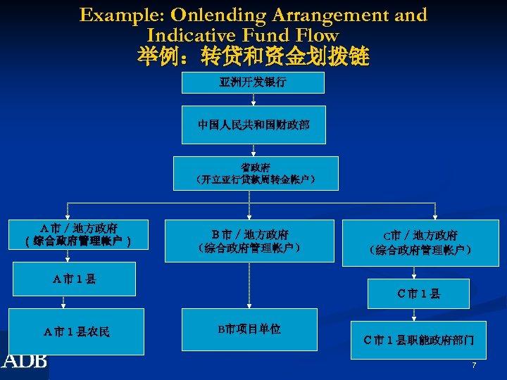 Example: Onlending Arrangement and Indicative Fund Flow  举例:转贷和资金划拨链 亚洲开发银行 中国人民共和国财政部 省政府 (开立亚行贷款周转金帐户) A市/地方政府 (综合政府管理帐户)