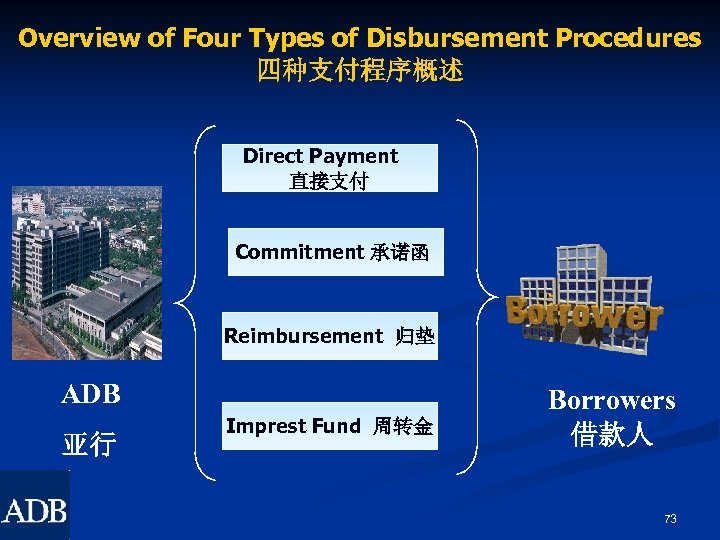 Overview of Four Types of Disbursement Procedures 四种支付程序概述 Direct Payment 直接支付 Commitment 承诺函 Reimbursement
