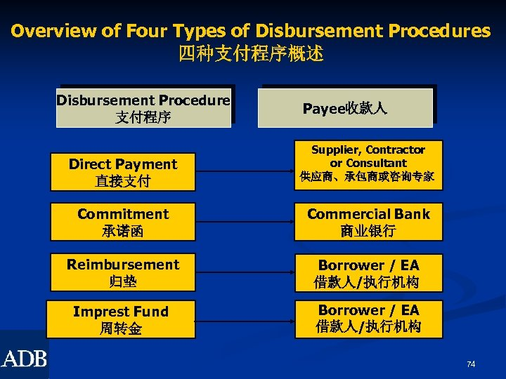 Overview of Four Types of Disbursement Procedures 四种支付程序概述 Disbursement Procedure 支付程序 Direct Payment 直接支付