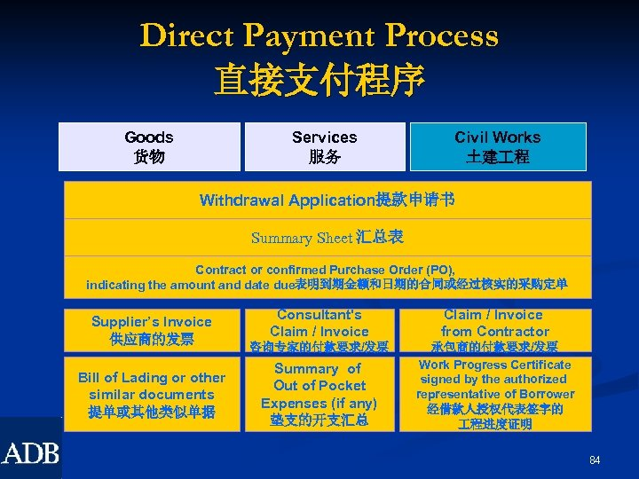 Direct Payment Process 直接支付程序 Goods 货物 Services 服务 Civil Works 土建 程 Withdrawal Application提款申请书
