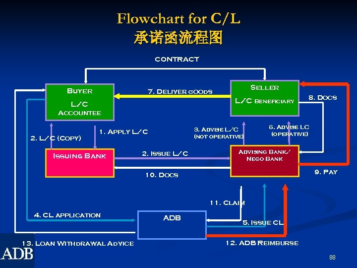 Flowchart for C/L 承诺函流程图 CONTRACT Buyer Seller 7. Deliver goods L/C Beneficiary L/C 8.