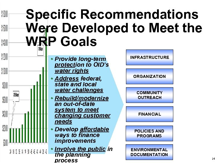 Specific Recommendations Were Developed to Meet the WRP Goals w Provide long-term protection to