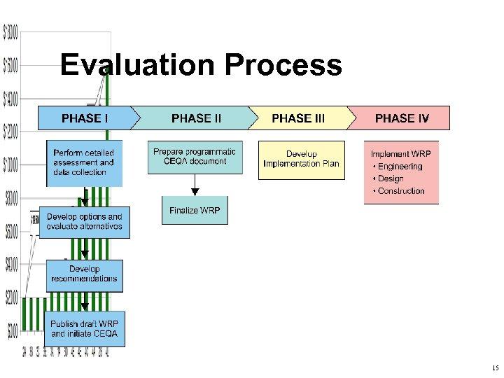 Evaluation Process 15