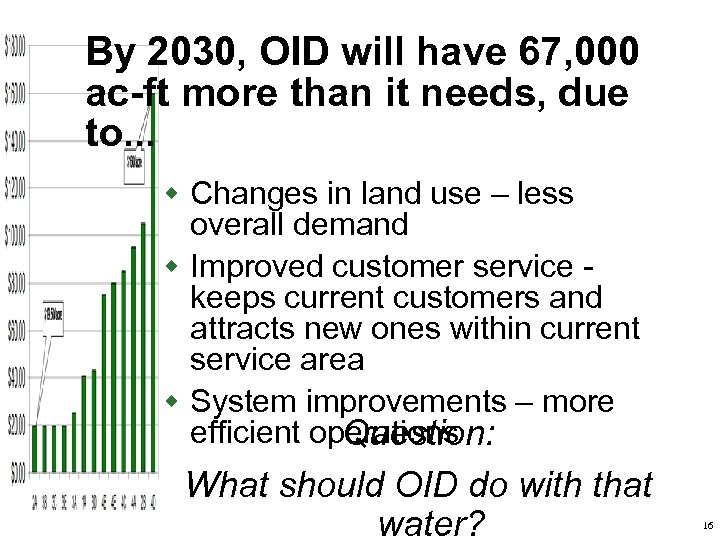By 2030, OID will have 67, 000 ac-ft more than it needs, due to.