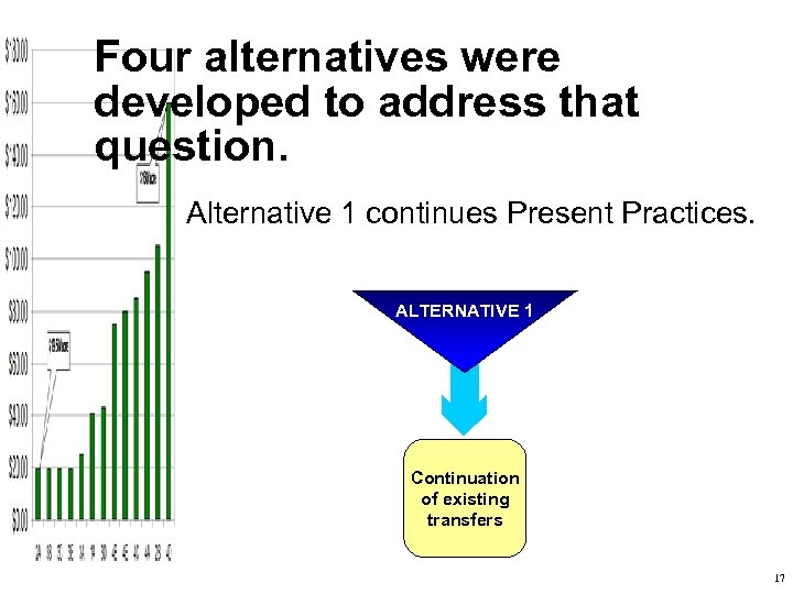 Four alternatives were developed to address that question. Alternative 1 continues Present Practices. ALTERNATIVE