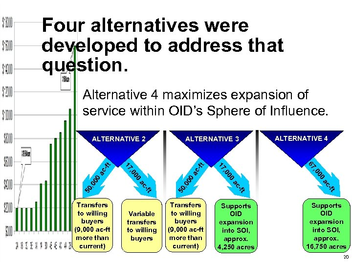 Four alternatives were developed to address that question. Alternative 4 maximizes expansion of service