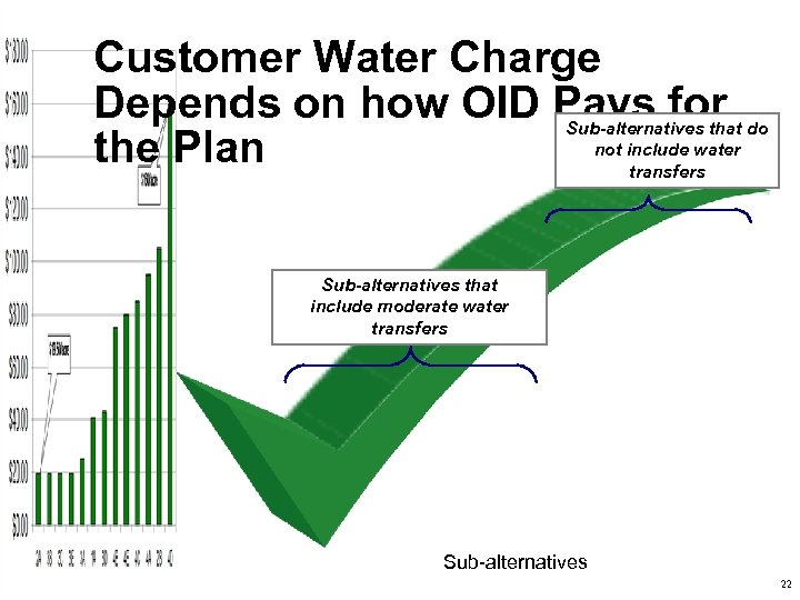 Customer Water Charge Depends on how OID Pays for the Plan Sub-alternatives that do
