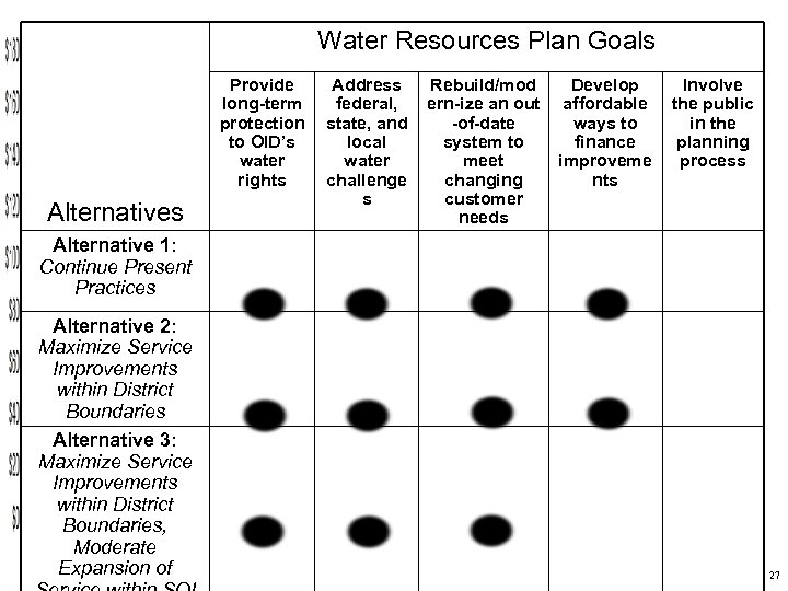 Water Resources Plan Goals Provide long-term protection to OID's water rights Alternatives Address federal,