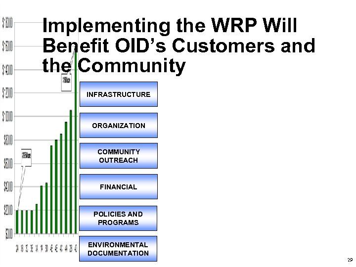 Implementing the WRP Will Benefit OID's Customers and the Community INFRASTRUCTURE ORGANIZATION COMMUNITY OUTREACH