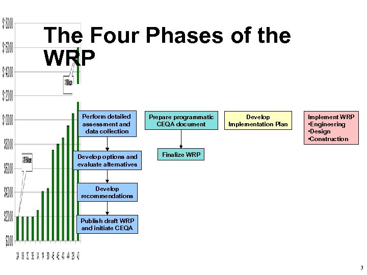 The Four Phases of the WRP Perform detailed assessment and data collection Prepare programmatic
