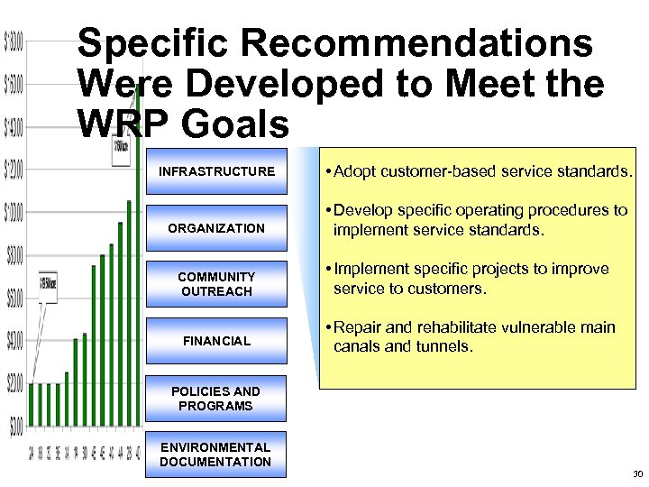 Specific Recommendations Were Developed to Meet the WRP Goals INFRASTRUCTURE • Adopt customer-based service