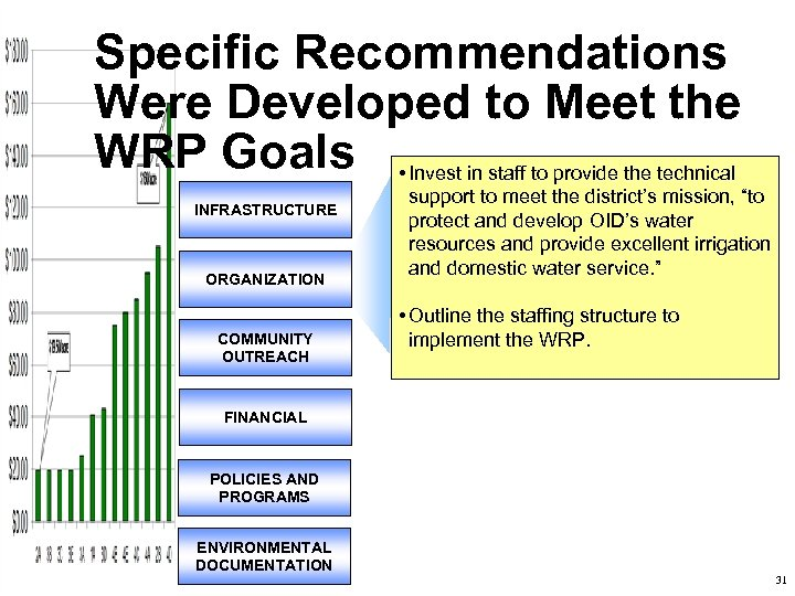 Specific Recommendations Were Developed to Meet the WRP Goals • Invest in staff to