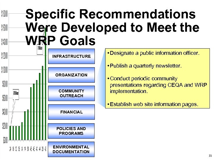 Specific Recommendations Were Developed to Meet the WRP Goals INFRASTRUCTURE • Designate a public