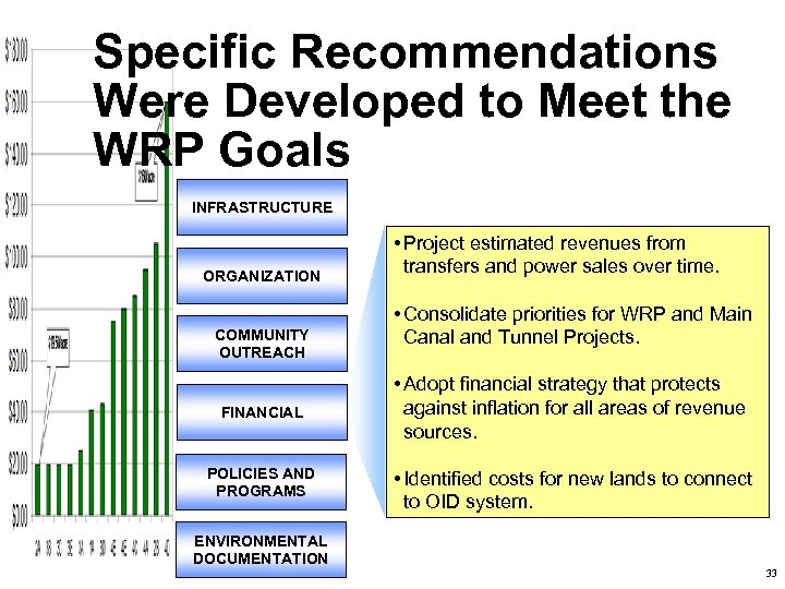 Specific Recommendations Were Developed to Meet the WRP Goals INFRASTRUCTURE ORGANIZATION COMMUNITY OUTREACH •